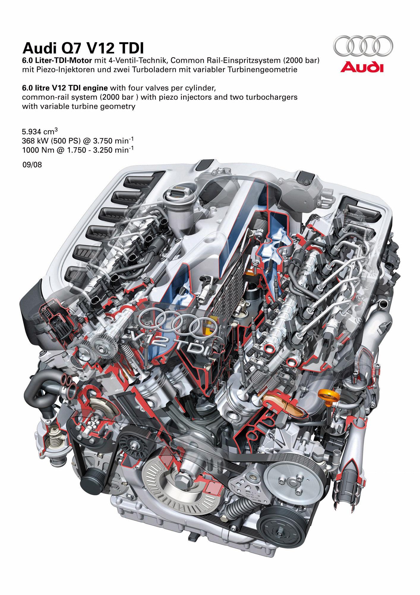 Audi Q7 V12 TDI quattro  Picture 8425