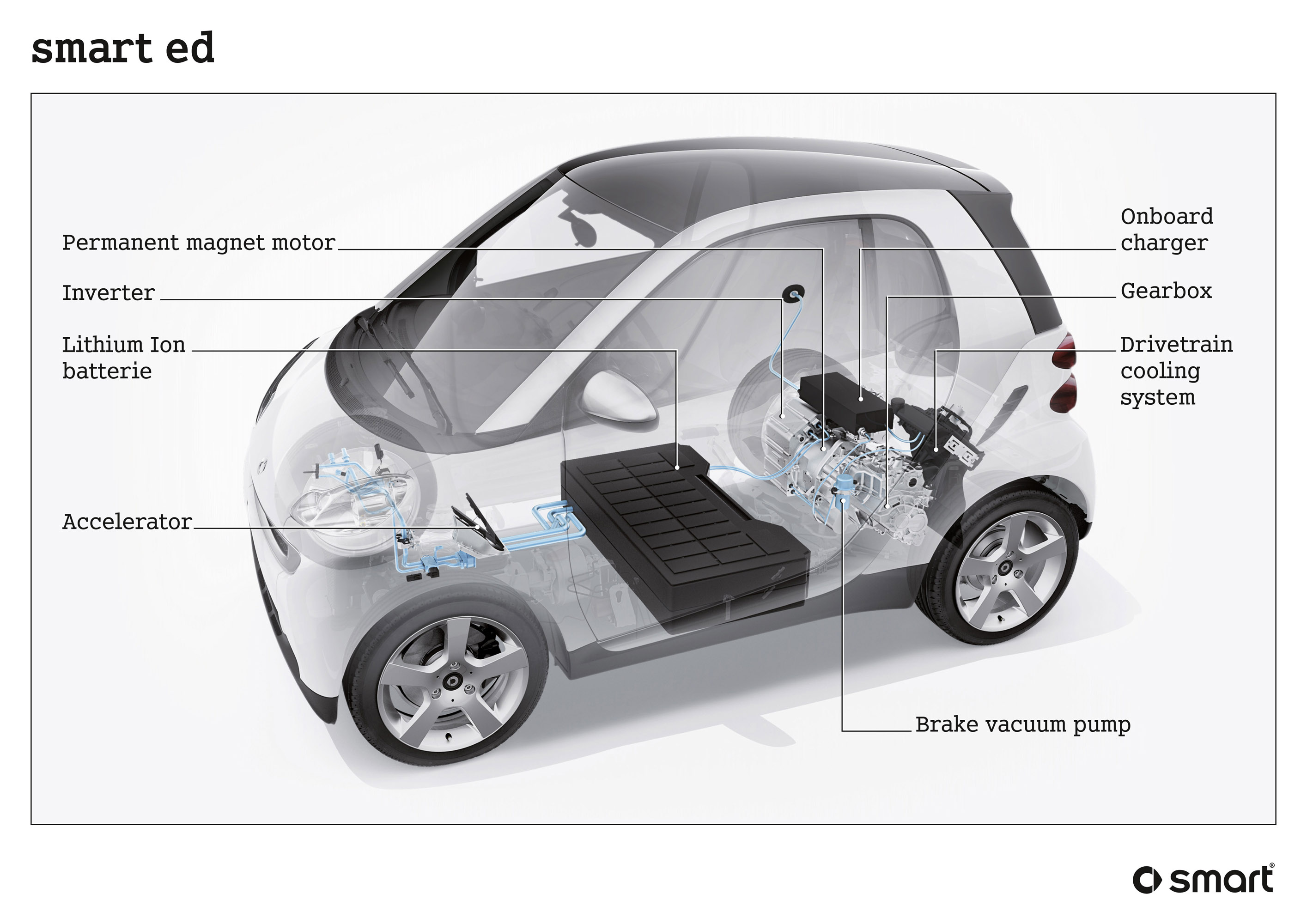 smart fortwo mhd picture 9530 rh automobilesreview com Car Vacuum Diagram Smart Smart Car Parts Diagram