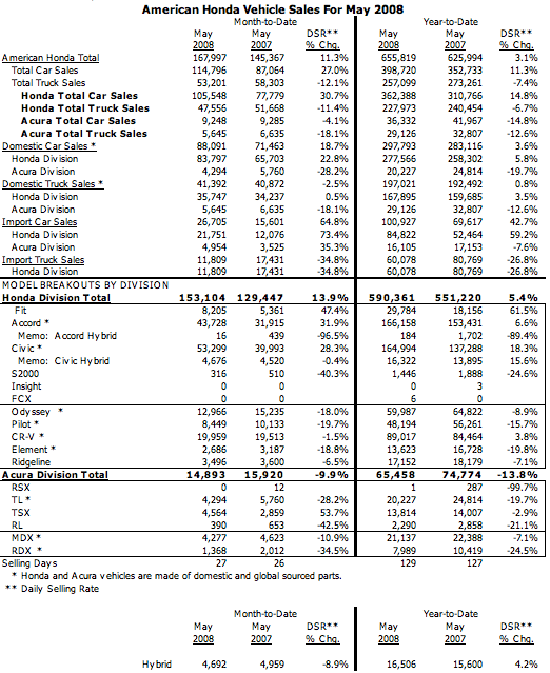 All-Time Record Civic Sales