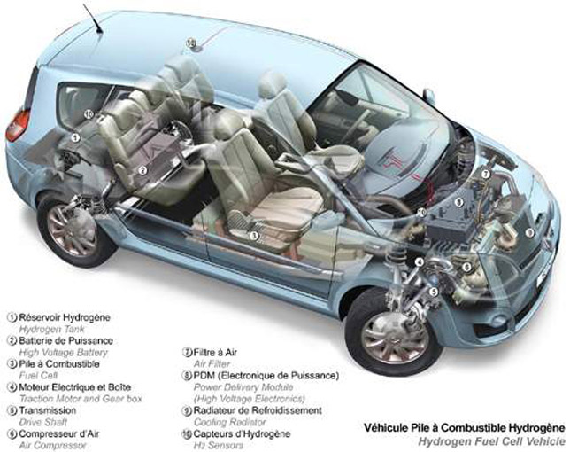 Renault Scenic - fuel cell-powered prototype