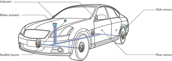 System Configuration of Side Collision Prevention / Back-up Collision Prevention