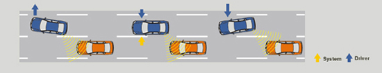 Image of Side Collision Prevention Operation