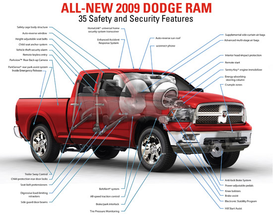 All-new 2009 Dodge Ram to Offer Truck-load of Safety and ...