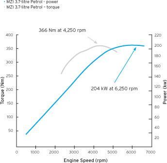 Power and Torque Curves