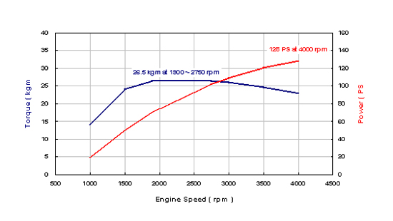 Engine Speed Table (rpm)