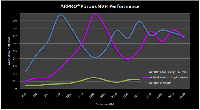 Over a 400 Hz to 10,000 Hz frequency range the findings illustrate that ARPRO Porous at peak is up to ten times more effective in absorbing sound than normal ARPRO of comparable thickness and density.