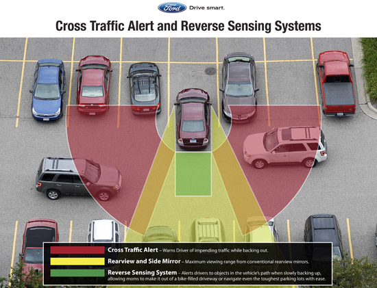 Cross Traffic Alert and Reverse Sensing System