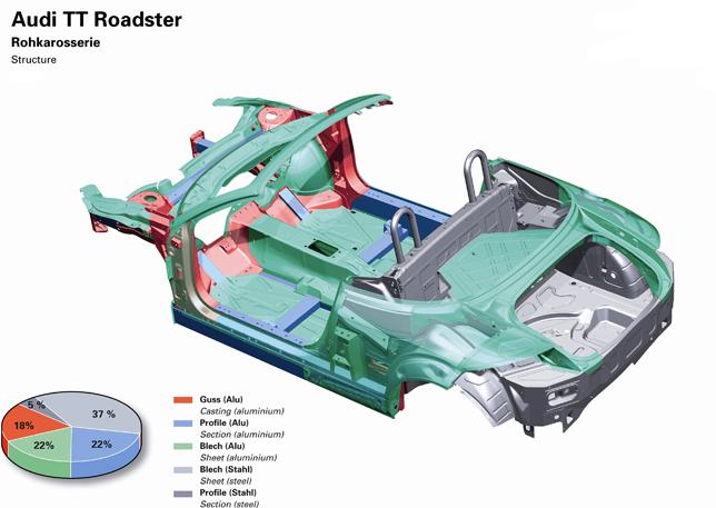 Lightweight Design It S An Art The Audi Asf Design