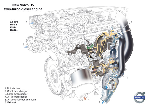New Volvo D5 twin-turbo diesel engine, text