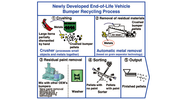 Mazda's End Of Life Vehicle Bumpers Technology