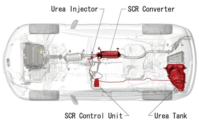 Urea SCR System