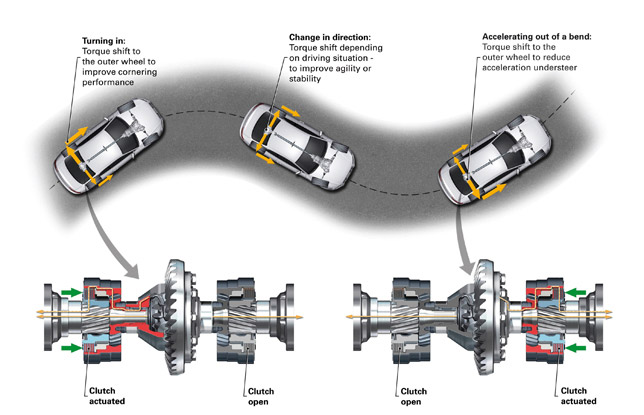 Audi quattro all-drive with sport differential - operating principle