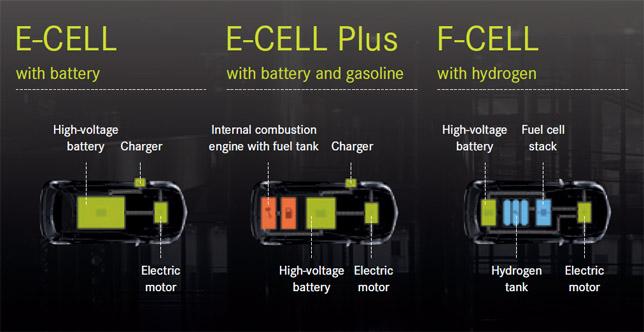 Mercedes-Benz BlueZERO Concept with different energy sources
