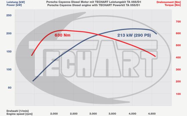 TechArt acceleration