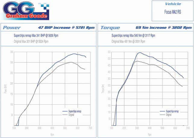 GGR Superchips Mk2 Focus RS 340 performance curves
