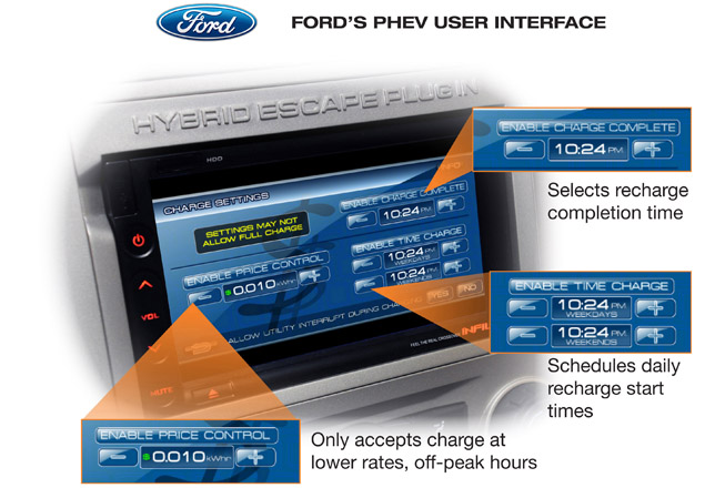 Ford's PHEV User Interface