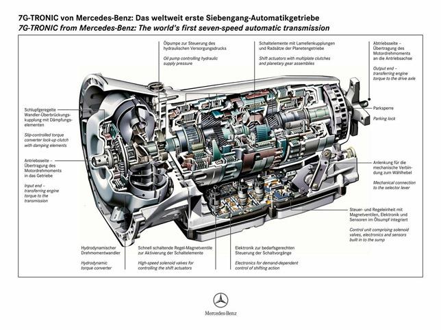 Mercedes-Benz 9G-Tronic 02
