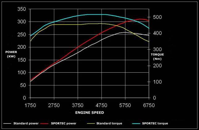 Audi S5 Sportec table