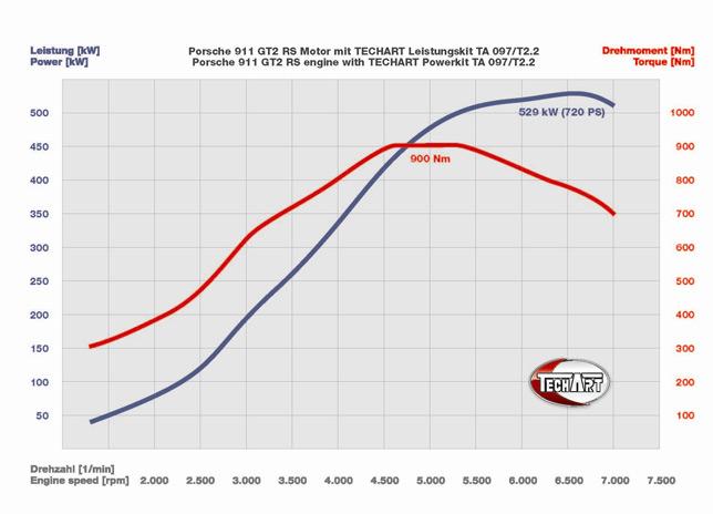 Porsche 911 GT2 RS engine with TECHART powerkit TA 097/T2.2
