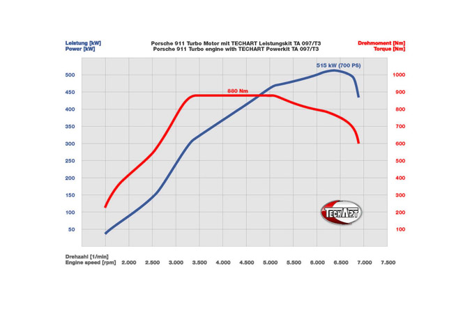 TechArt Porsche 911 Turbo graphic