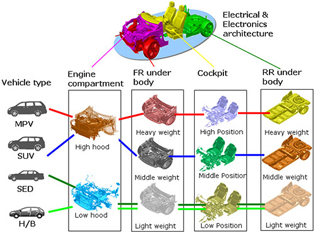 """Nissan CMF"" Next-Generation Vehicle Engineering ""4+1 Big Module Concept"""