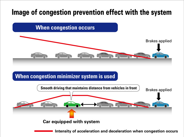 Honda-congestion-prevenetion-medium