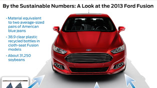 2013 Ford Fusion Being Sustainable