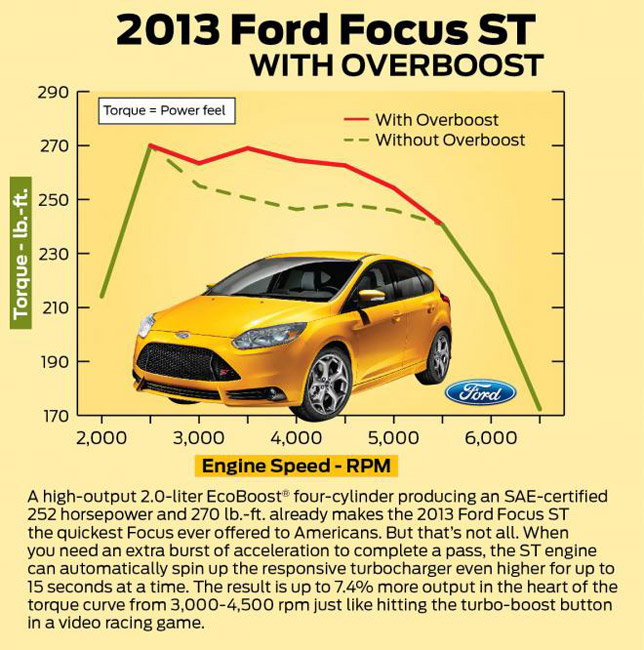 2013 Ford Focus ST Overboost