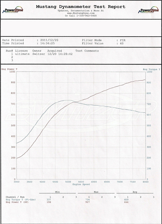 The Switzer Nissan GT-R Ultimate Street Edition dyno test
