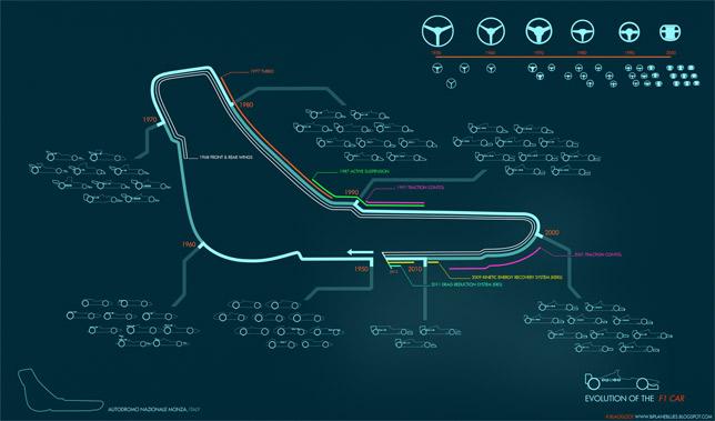 F1 Evolution Infograph