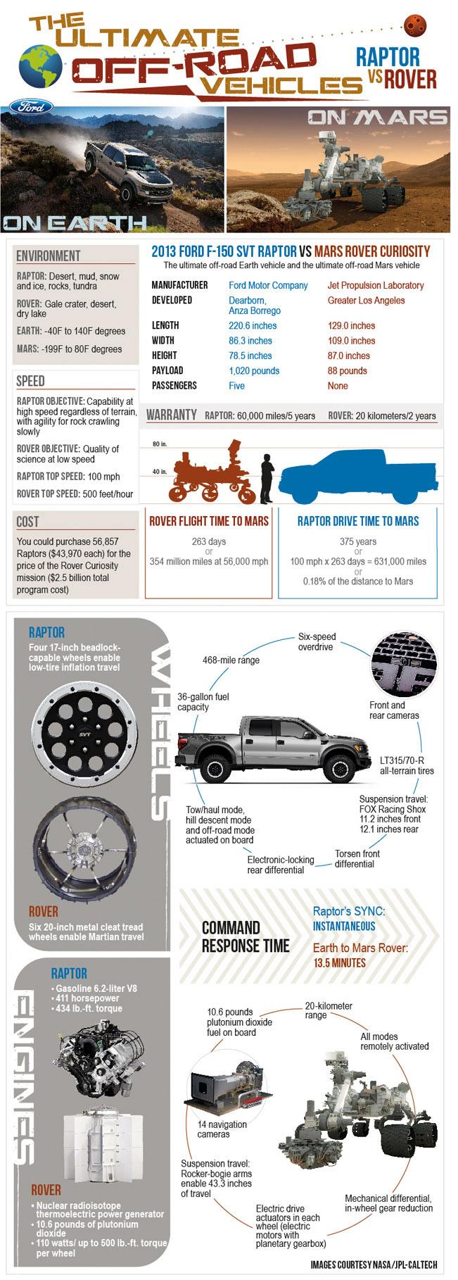 Ford F150 Raptop vs. Rover