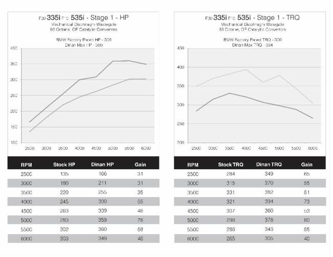 Dinan-Performance-Tune-BMW-F32-435i-651-(4)