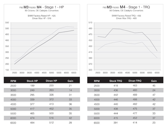 Dinan-Performance-Tuner-BMW-651