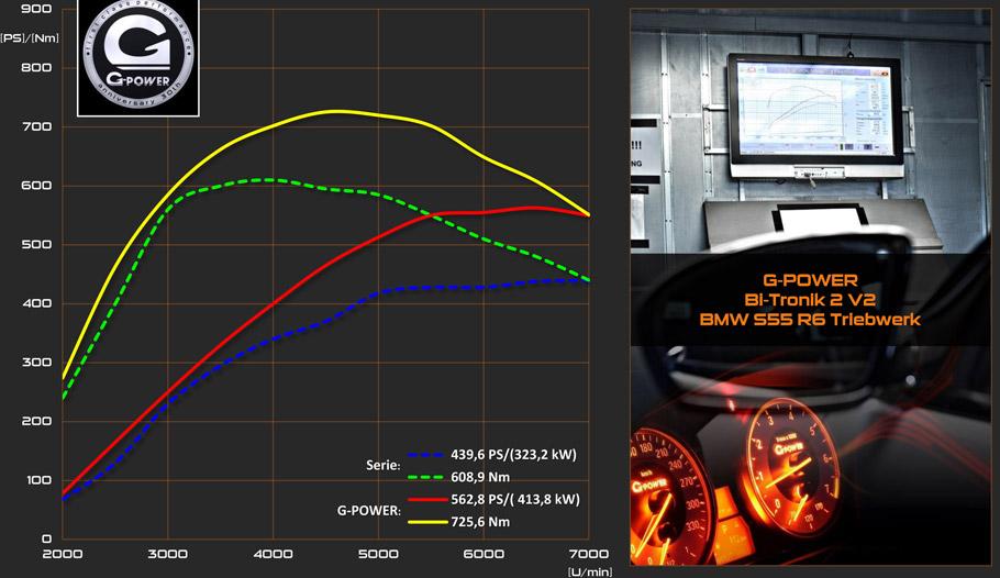 G-Power BMW M3 Performance Figures
