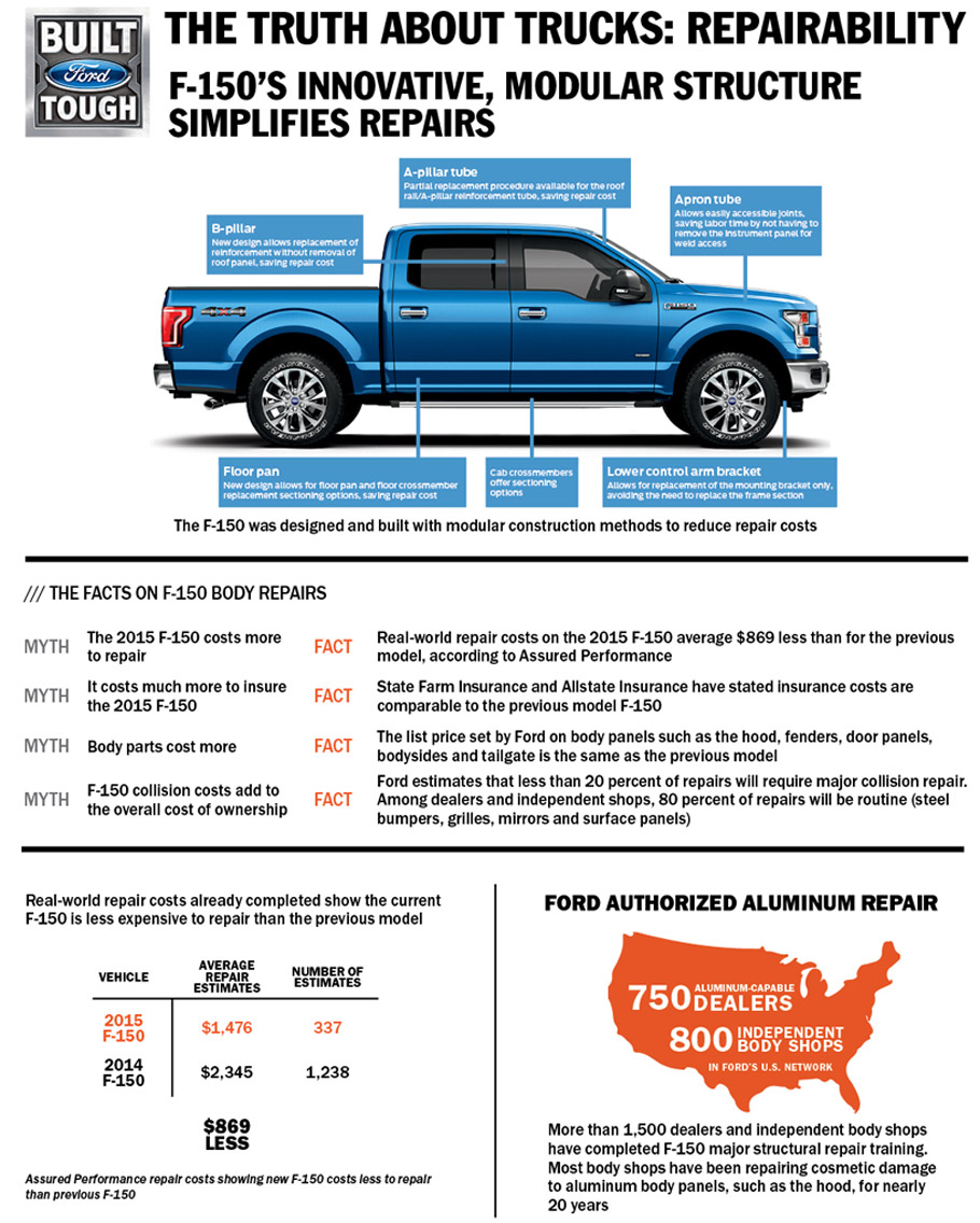 Why 2015 Ford F-150 is that reliable and what did engineers do to ...