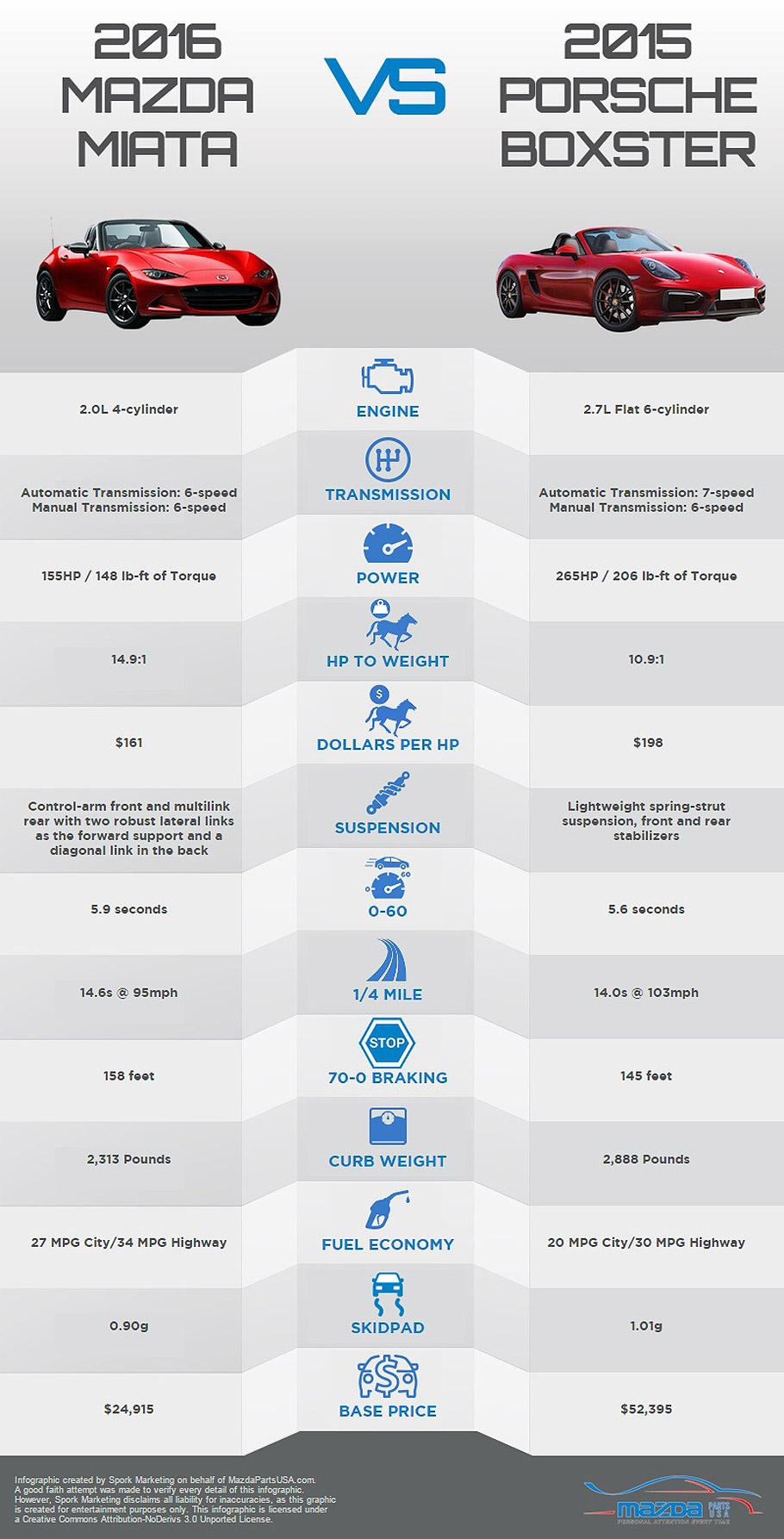 2016 Mazda Miata vs 2015 Porsche Boxster Infographic