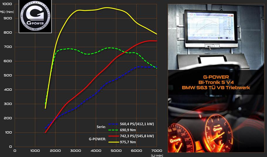 G-Power BMW M6 F12 Convertible Graphics
