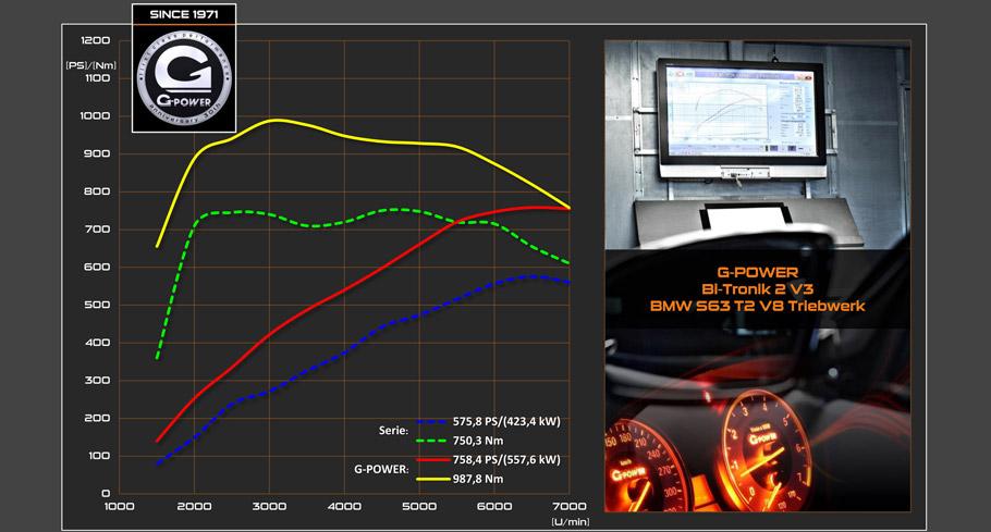 G-Power BMW X5 M F85 graphic
