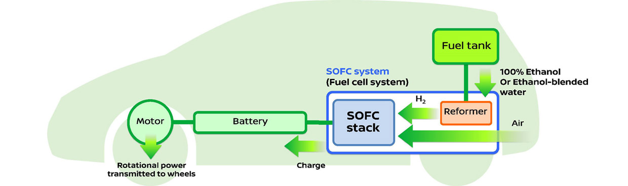 SOFC  e-Bio Fuel-Cell technology and how it works